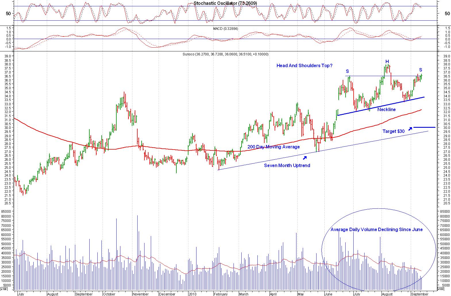 Expert Chart Analysis by Christina Nikolov